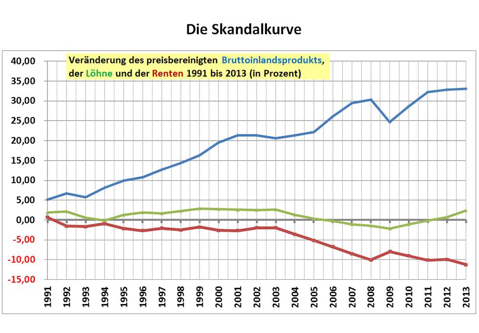 Reale durchschnittliche Renten, Löhne und BIP von 1991 - 2013 (mehr Infos: auf die Grafik klicken)