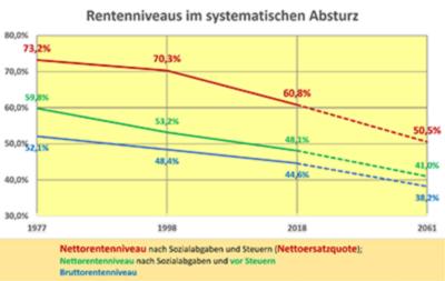 """""""Deutsche Krankheit"""" – Die Rentenschwindsucht"""
