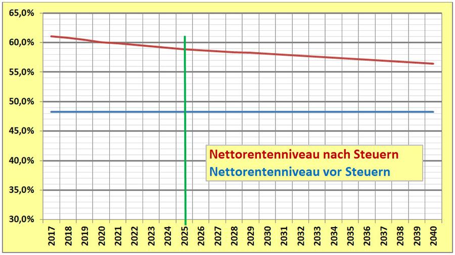 Von wegen Stabilisierung des Rentenniveaus bis 2025